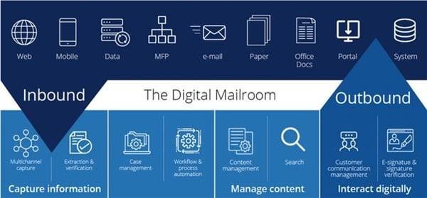 digi mailroom infograph-1